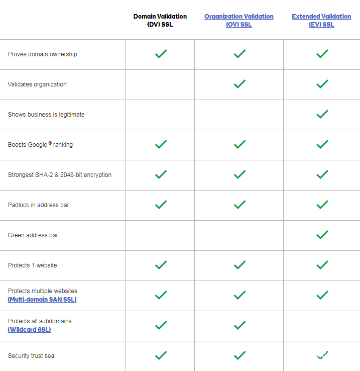 GoDaddy SSL compare 2.PNG
