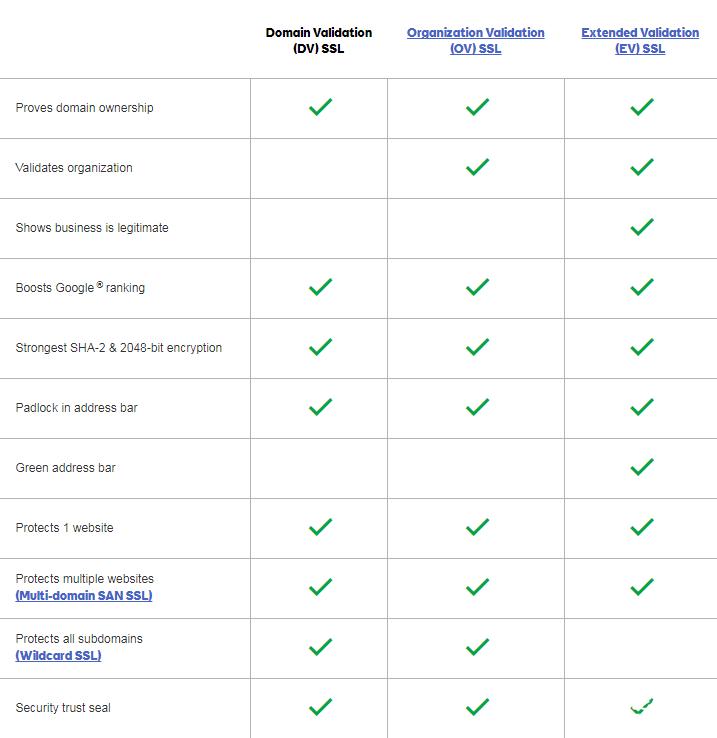 GoDaddy SSL compare 2.PNG