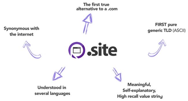 site_gtld.